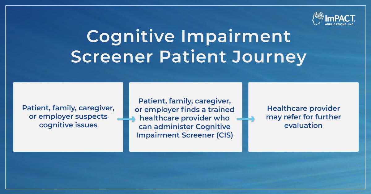 Cognitive Impairment Screener Patient Journey