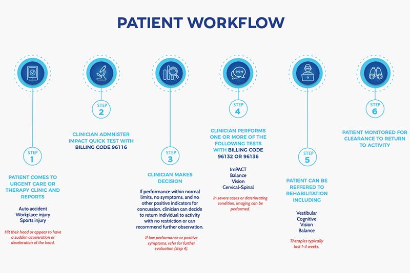 Patient Workflow Thumbnail